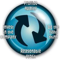 Sales Circle